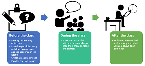 build a virtual classroom - how to plan your online classroom